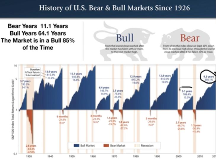 bear-market-are-boons